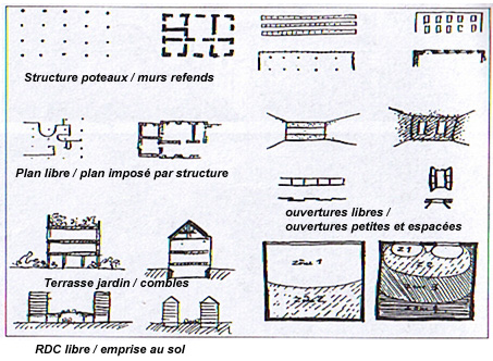 Page 5 moderne for 5 points of architecture